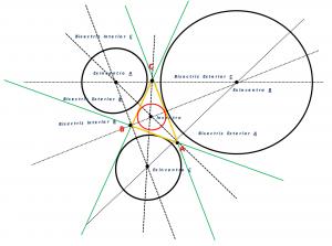 Líneas y puntos notables en el triángulo