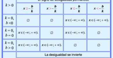 Una desigualdad lineal con respecto a una variable x es una desigualdad que pertenece a uno de los siguientes tipos: